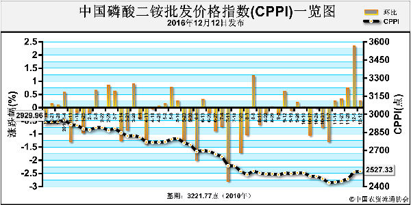 CPPI-161212.png