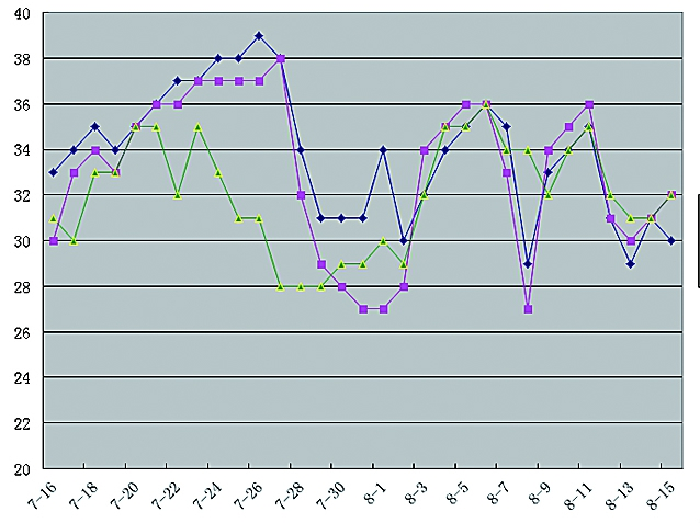 7月16日~8月15日黄淮海部分城市最高气温
