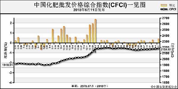 中国化肥批发价格综合指数持稳运行