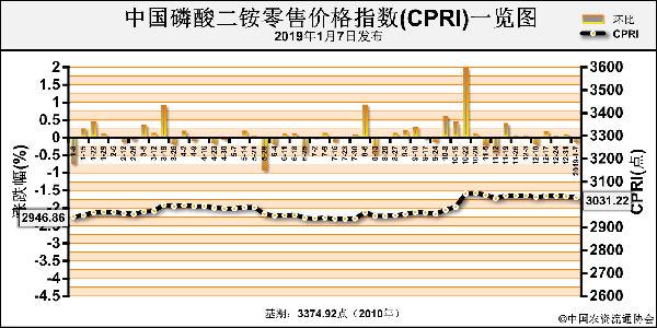 磷酸二铵市场交投气氛冷清价格持稳运行(2019年1月第一周)