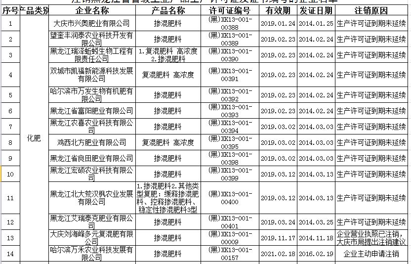 注意:这些化肥企业生产许可证被注销!